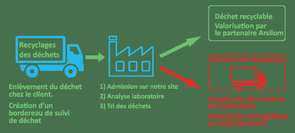 collecte de dechets recyclage de dechet arsilom industriel